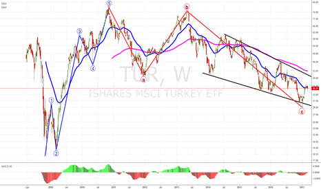 TUR: Resume the up trend