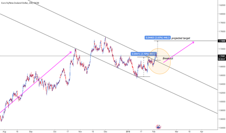 EURNZD: EUR/NZD: upmove to be continued...