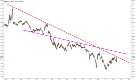 NGAS: NGAS testing long-term bearish trend line