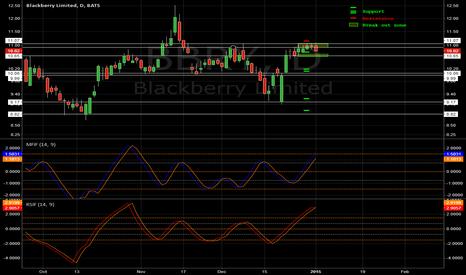 BBRY: [BBRY] Horizontal S&R | MFI Fisher | RSI Fisher | Update