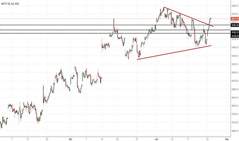 NIFTY: Nifty Update- Triangle break out...Long