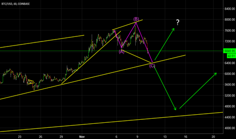 BTCUSD: Expanded Flat on Bitcoin?