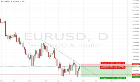 EURUSD: Triangle formation at EUR/USD