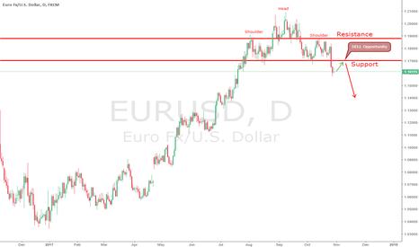 EURUSD: EURUSD sell oportunity