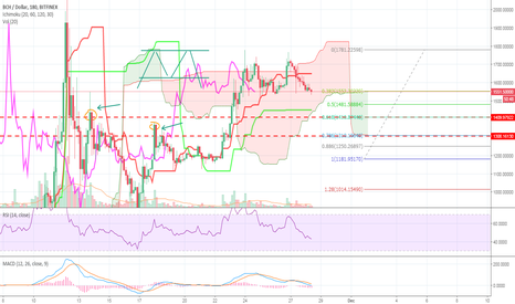 BCHUSD: BCH correction wave continues