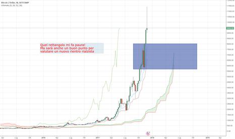 BTCUSD: Bitcoin in fase di pausa