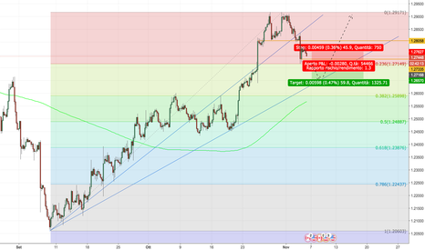 USDCAD: USDCAD - short di breve