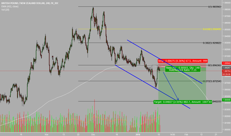 GBPNZD: GBPNZD going down