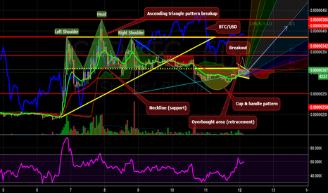 STRBTC: STELLAR WITH FULL TA PATTERNS AND A IMPORTANT WARNING !!!