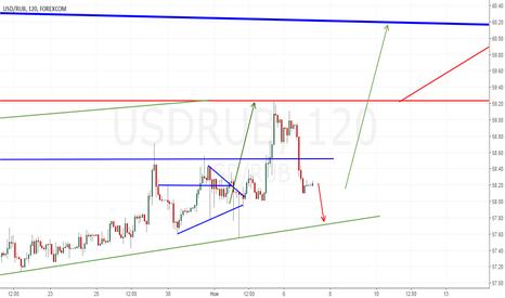 USDRUB: Рубль продолжение