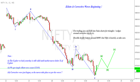 NIFTY: Nifty : Elliots & Corrective Waves Beginning !