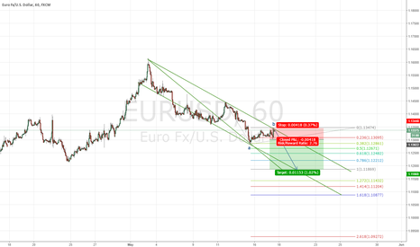 EURUSD: EURUSD-Sell Stop Position