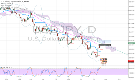 USDJPY: USD/JPY Short
