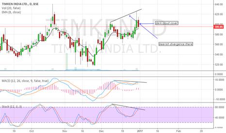 TIMKEN: short the stock