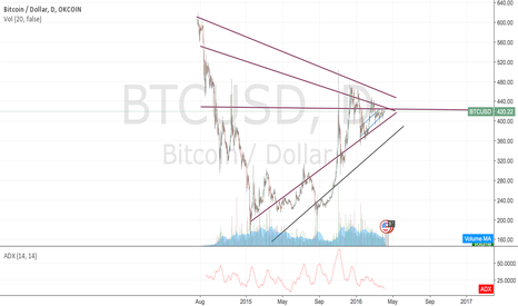 BTCUSD: maybe another theory