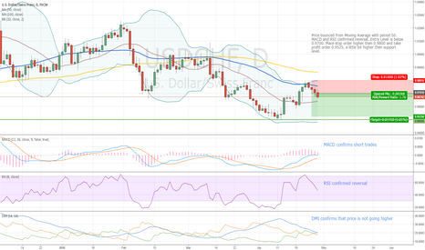 USDCHF: Following the trend