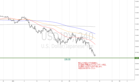 USDJPY: USDJPYドル円 週末の展望