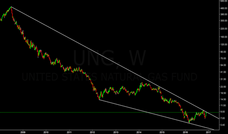 UNG: Is Nat Gas ready to break this 8 year down trend?