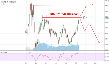 """TATASTEEL: TATASTEEL - AT STRONG RESISTANCE...BIG """" W """" ON MONTHLY CHARTS."""