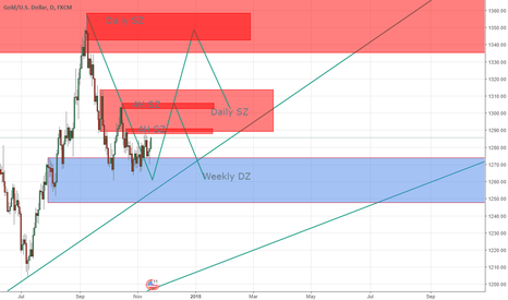 XAUUSD: Gold looking good for Long entries
