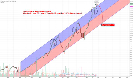 AAPL: Long term trend on AAPL since 2009... will it go south again?