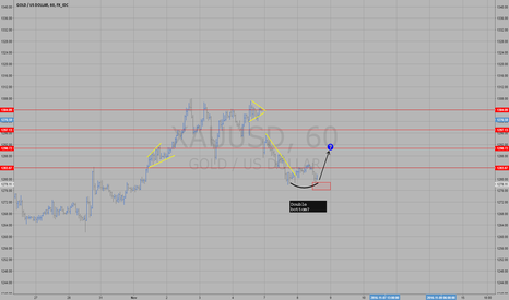 XAUUSD: gold could take itself higher intraday!