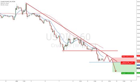 USOIL: OIL Today's short setup