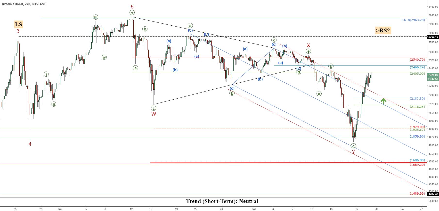 Bitcoin (BTCUSD): Return Of The Bull?