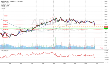 ARLP: ARLP- Bear flag formation Short from $18.50 to $17.14 & lower