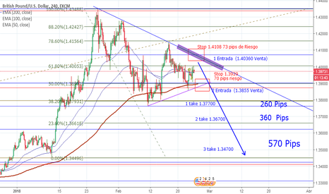 GBPUSD: 70 pips Riesgo/570 pips Ganancia Sell limit O sell Stop