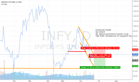 INFY: Infosys Channel trade
