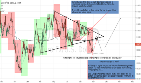 EURUSD: Price Action roadmap for EU