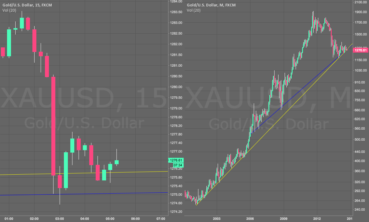 Critical Point for Gold!