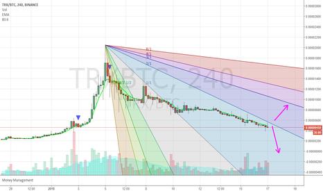 TRXBTC: TRX / BTC 4h chart