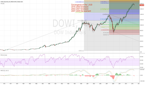 DJI: Dow magic & the 1.618... why you should GTFO of the markets.
