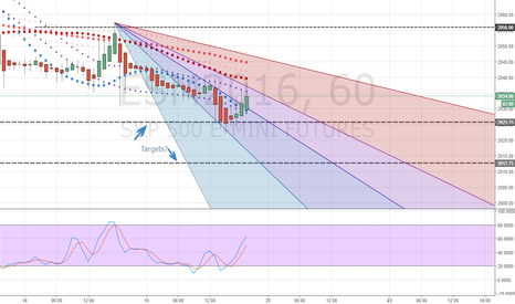 ESM2016: SPX500 Futures may go to the 2nd target down