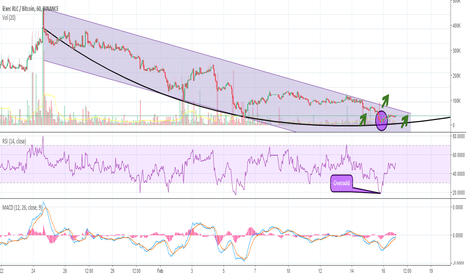 RLCBTC: iExec (RLC) Downward Trend Reversal. Ready for a Breakout?