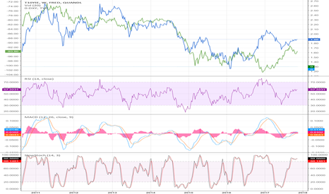 FRED/T10YIE: DXY vs Inflation expectations