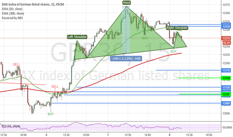 GER30: Possible 140 points H&S in Dax