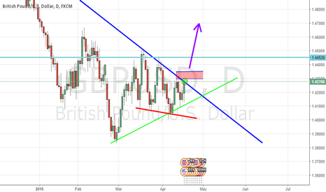 GBPUSD: GBPUSD is forming triangle for a good movement,