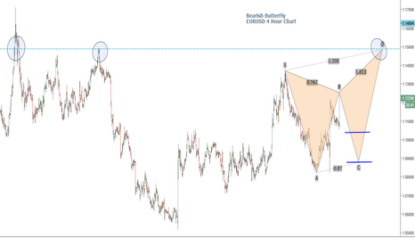 EURUSD: EURUSD - Bearish Butterfly Formation in Progress