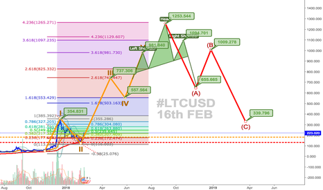 LTCUSD: Litecoin LTCUSD Update : A long Term HODL