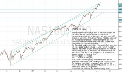 NAS100: Nasdaq 100 : A few mind-blowing stats to get your head round