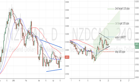 NZDCAD: wedge in a wedge - break out potential NZDCAD