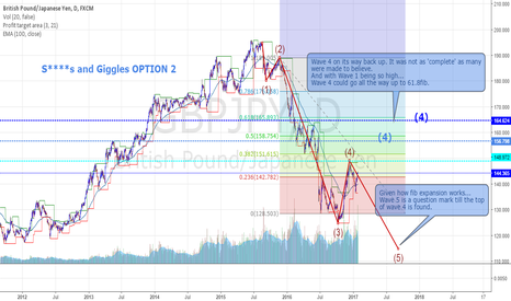 GBPJPY: Sh***s and Giggles OPTION 2