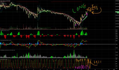 XRPBTC: XRP/BTC LONG position Short Term
