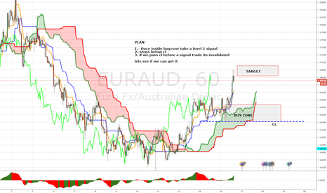 EURAUD: LONG EURAUD (PANOPTIC TRADE) LETS SEE IF WE CAN GET IT