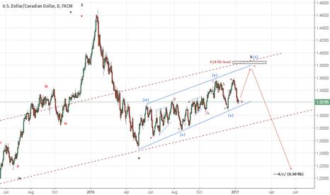 USDCAD: USDCAD following Crude Oil Seasonality Pattern