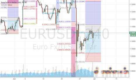 EURUSD: EURUSD Fibonacci level