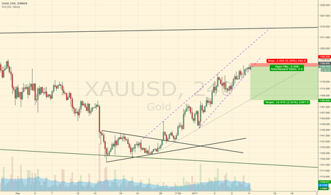 XAUUSD: Low risk short for Gold correction